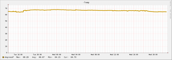 Cost-Effective Temperature Monitoring with Nagios: How-To