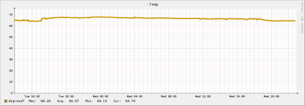 Graph of temperature from NagiosGraph